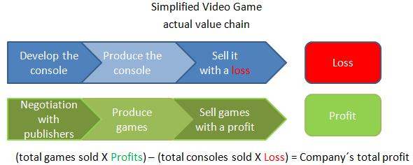 video game value chain