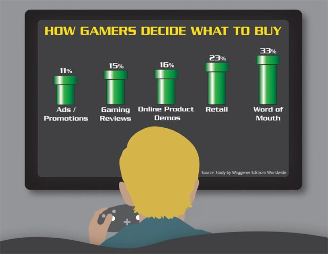 How Gamers Decide What to Buy