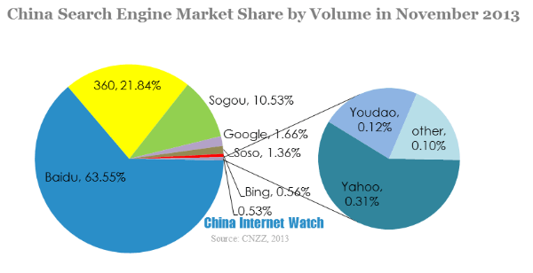 China Search Engine Market Shares